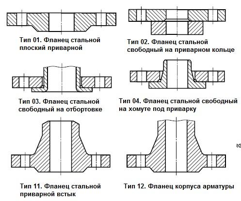 Таблица: типы  и номера типов фланцев по ГОСТ 33259-2015, ГОСТ Р 54432—2011