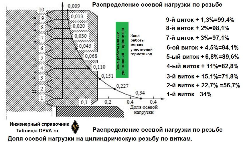 Распределение нагрузки по виткам цилиндрической резьбы. Количество витков для крепежной и для ходовой резьбы. Уплотнение резьб. Сколько нужно витков