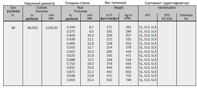 Размер дюймовый, наружный (внешний диаметр) мм и дюймов, тольшина стенки мм и дюймов, погонный вес кг/м и фунтов/фут, сортамент-идентификатор. ANSI B 36.10 бесшовные (цельнотянутые) и электросварные стальные трубы. Размеры и веса. Seamless and welded steel pipes Dimensions and weights