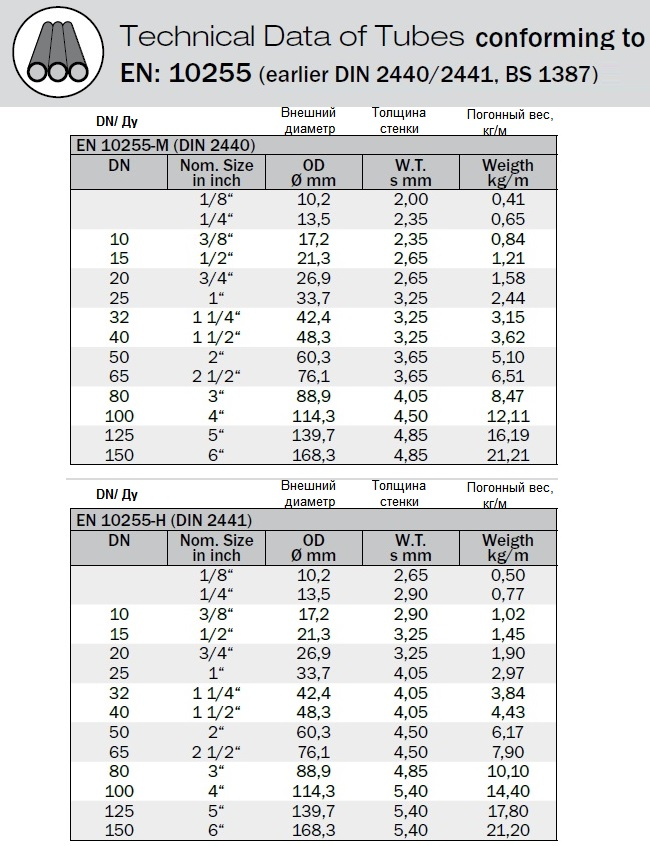 Трубы по EN 10255 (ранее DIN 2440/2441, BS 1387) стальные трубы. Размеры и веса. 1/8-6''; (DN 6-150). Номинальный диаметр, внешний диаметр, толщина стенки, погонный вес. EN10255-M(DIN2440) и EN10255-H (DIN2441). Technical Data of Tubes conforming to EN: 10255 (earlier DIN 2440/2441, BS 1387)