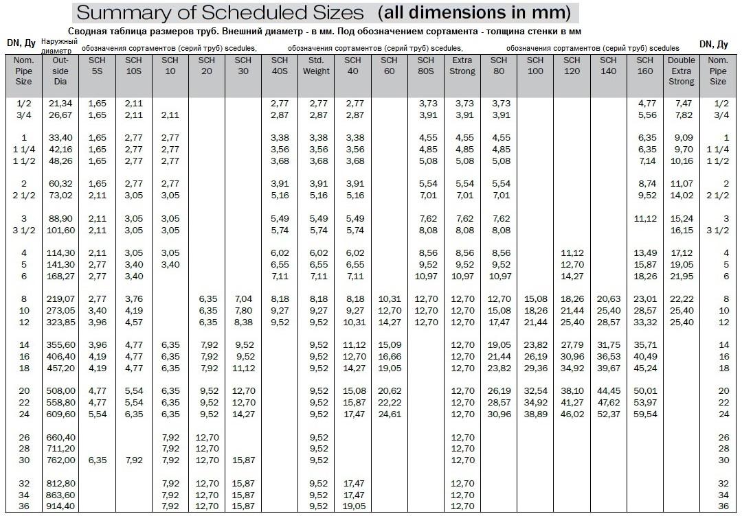 Трубы SHC (schedule-s) 5S, 10s, 10, 20, 30, 40s, Std, 40, 60, 80s, Extra strong, 80, 100, 120, 140,160 Double extra strong. Сводная таблица размеров американских, британских, имперских, дюймовых ANSI, ASME, BS, ASTM основного сортамента (schedules, sch) стальных труб, каталожные размеры в дюймах и в мм оснвных типов труб англосаксов, summary of Scheduled Sizes in inch and mm. Внешний диаметр и толщина стенки.
