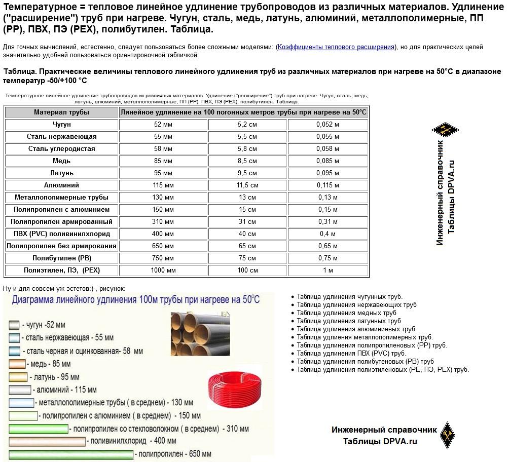 """Температурное = тепловое линейное удлинение трубопроводов из различных материалов. Удлинение (""""расширение"""") труб при нагреве. Чугун, сталь, медь, латунь, алюминий, металлополимерные, ПП (PP), ПВХ, ПЭ (PEX), полибутилен"""