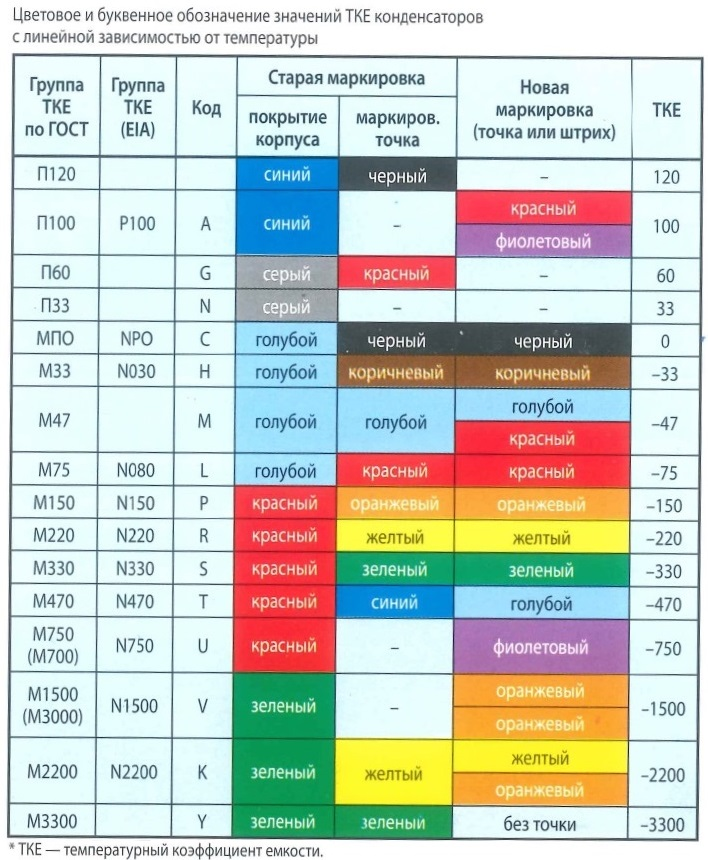 Цветовое и буквенное обозначение значений ТКЕ* конденсаторов с линейной зависимостью от температуры. Группа ТКЕ по ГОСТ, по EIA, код, старая и новая маркировка, ТКЕ .