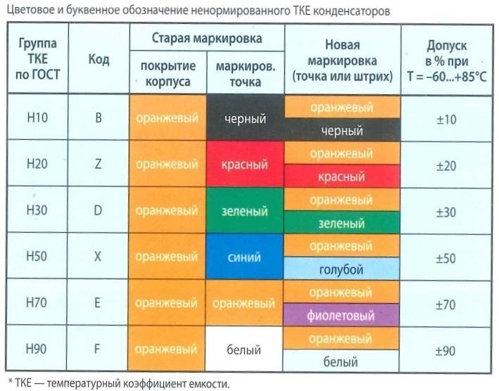 Цветовое и буквенное обозначение ненормирванного ТКЕ конденсаторов. Группа ТКЕ по ГОСТ, код, старая и новая маркировка, Допуск в %