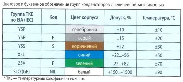 Цветовая маркировка выводных резисторов по ГОСТ 28883-90. Цвет полосы (точки), номинал - Ом, множитель, допуск