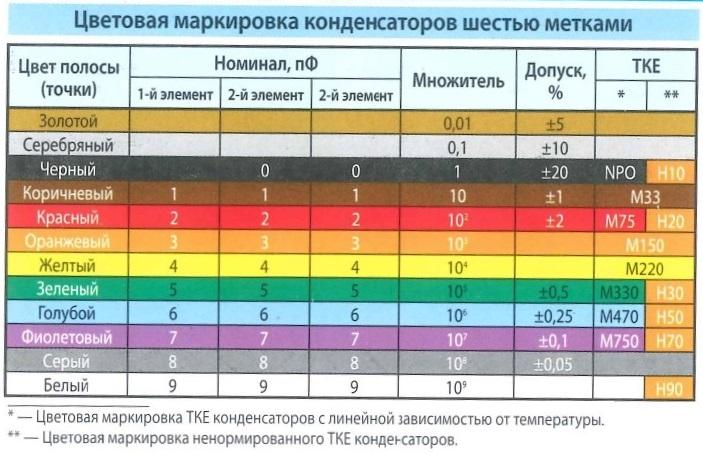 Цветовая маркировка конденсаторов шестью метками. Цвет полосы (точки), Номинал, множитель, допуск %, напряжение