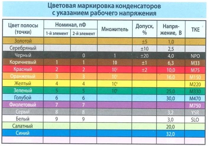 Цветовая маркировка конденсаторов с указанием рабочего напряжения. Цвет полосы (точки), номинал, множитель, допуск, напряжение, ТКЕ