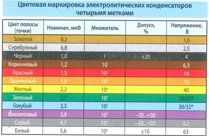 Цветовая маркировка электролитических конденсаторов четырьмя метками. Цвет полосы (точки), Номинал, множитель, допуск %, напряжение