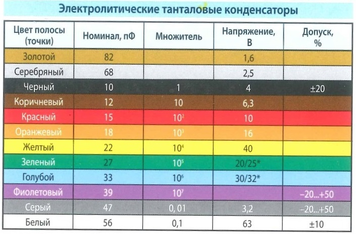 Якорь Цветовая маркировка - электролитические танталовые конденсаторы. Цвет полосы (точки), номинал, множитель, напряжение, допуск %