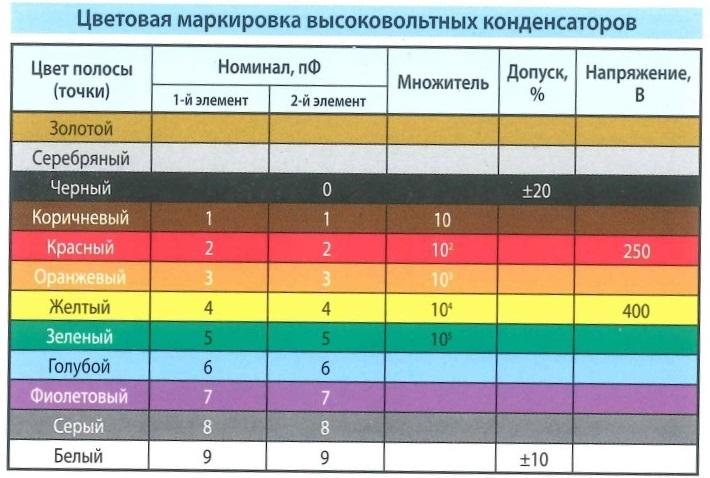 Цветовая маркировка высоковольтных  конденсаторов. Цвет полосы (точки), номинал, множитель, допуск %, напряжение