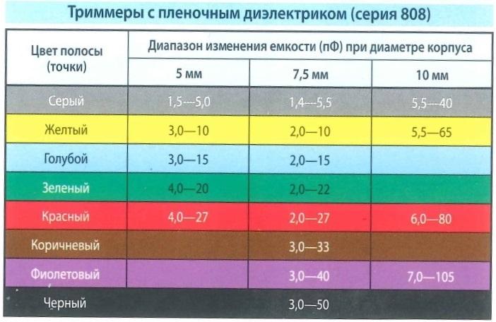 Цветовая маркировка - триммеры с пленочным диэлектриком (серия 808). Цвет полосы (точки), диапазоны изменения емкости