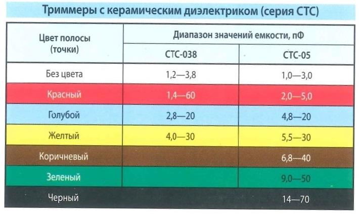Цветовая маркировка - триммеры с керамическим диэлектриком серия СТС. Цвет полосы (точки), диапазоны значения емкости