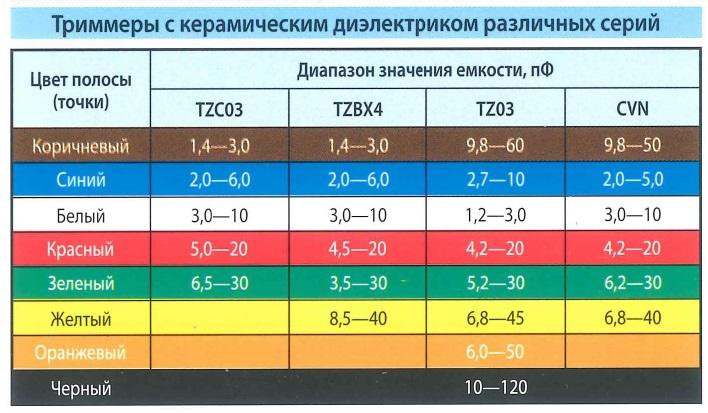Цветовая маркировка - триммеры с керамическим диэлектриком различных серий. Цвет полосы (точки), диапазоны значения емкости