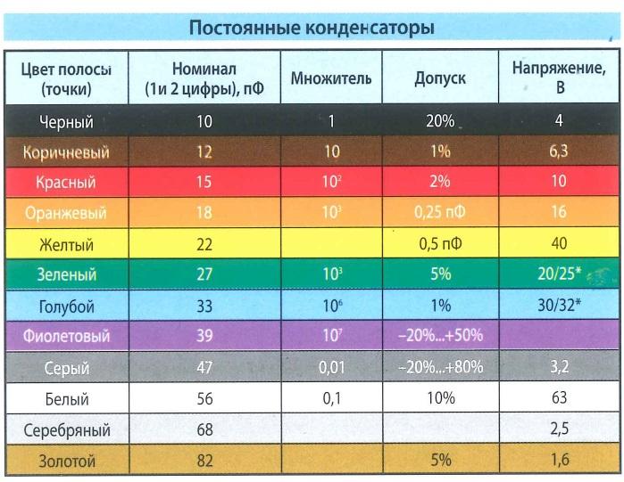 Цветовая маркировка постоянные конденсаторы. Цвет полосы (точки), номинал, множитель, допуск, напряжение