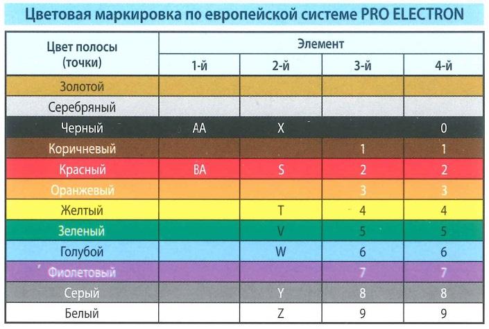Цветовая маркировка - диодов по европейской системе PRO ELECTRON. Цвет полосы (точки), элемент.