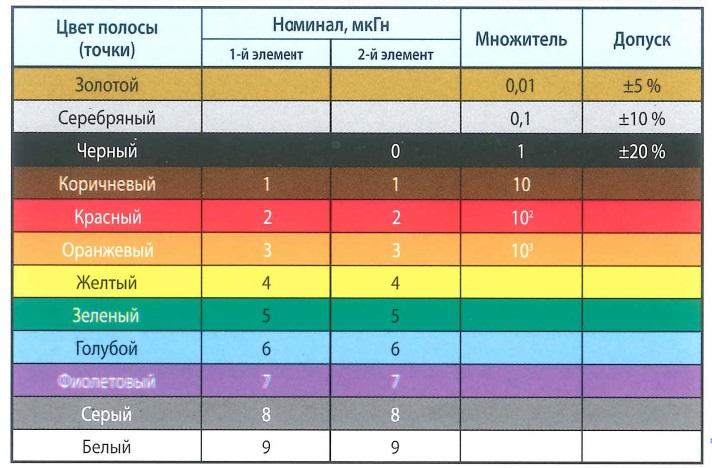Цветовая маркировка индуктивностей. Цвет полосы (точки), номинал мкГн, множитель, допуск
