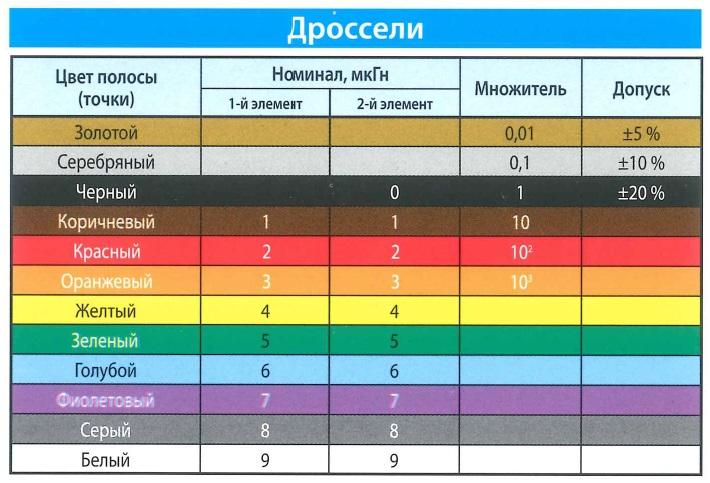 Цветовая маркировка дросселей. Цвет полосы (точки), номинал мкГн, множитель, допуск