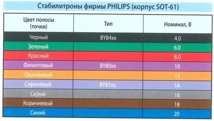 Цветовая маркировка - стабилитроны фирмы PHILIPS (корпус SOT-61). Цвет полосы (точки), тип, Номинал - В