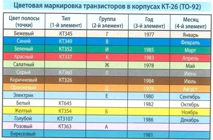 Цветовая маркировка  транзисторов в корпусах КТ-26 (ТО-92). Цвет полосы (точки), Тип, Группа, Год, Месяц
