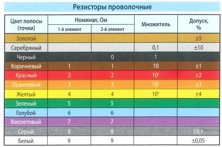 Цветовая маркировка резисторов проволочных. Цвет полосы (точки), номинал - Ом, множитель, допуск