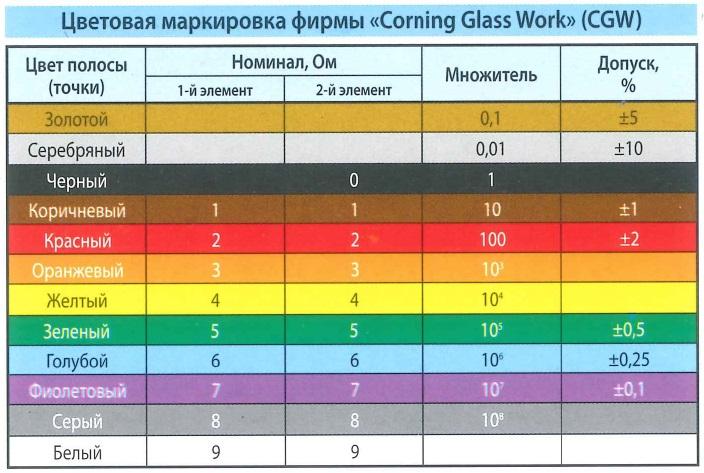 Цветовая маркировка: резисторы Cornig Glass Work (CGW). Цвет полосы (точки), номинал - Ом, множитель, допуск