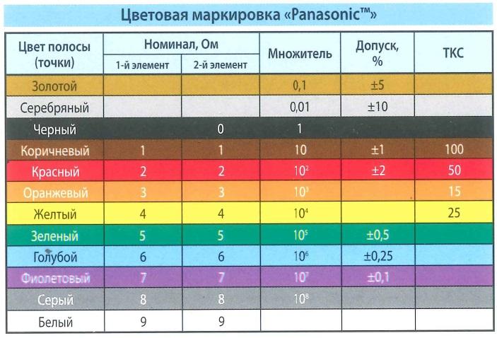 Цветовая маркировка Panasonic. Цвет полосы (точки), номинал - Ом, множитель, допуск. ТКС