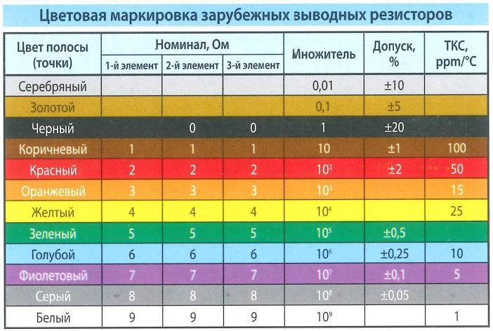 Цветовая маркировка зарубежных выводных резисторов. Цвет полосы (точки), номинал - Ом, множитель, допуск. ТКС