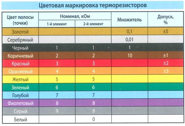 Цветовая маркировка терморезисторов. Цвет полосы (точки), номинал - Ом, множитель, допуск