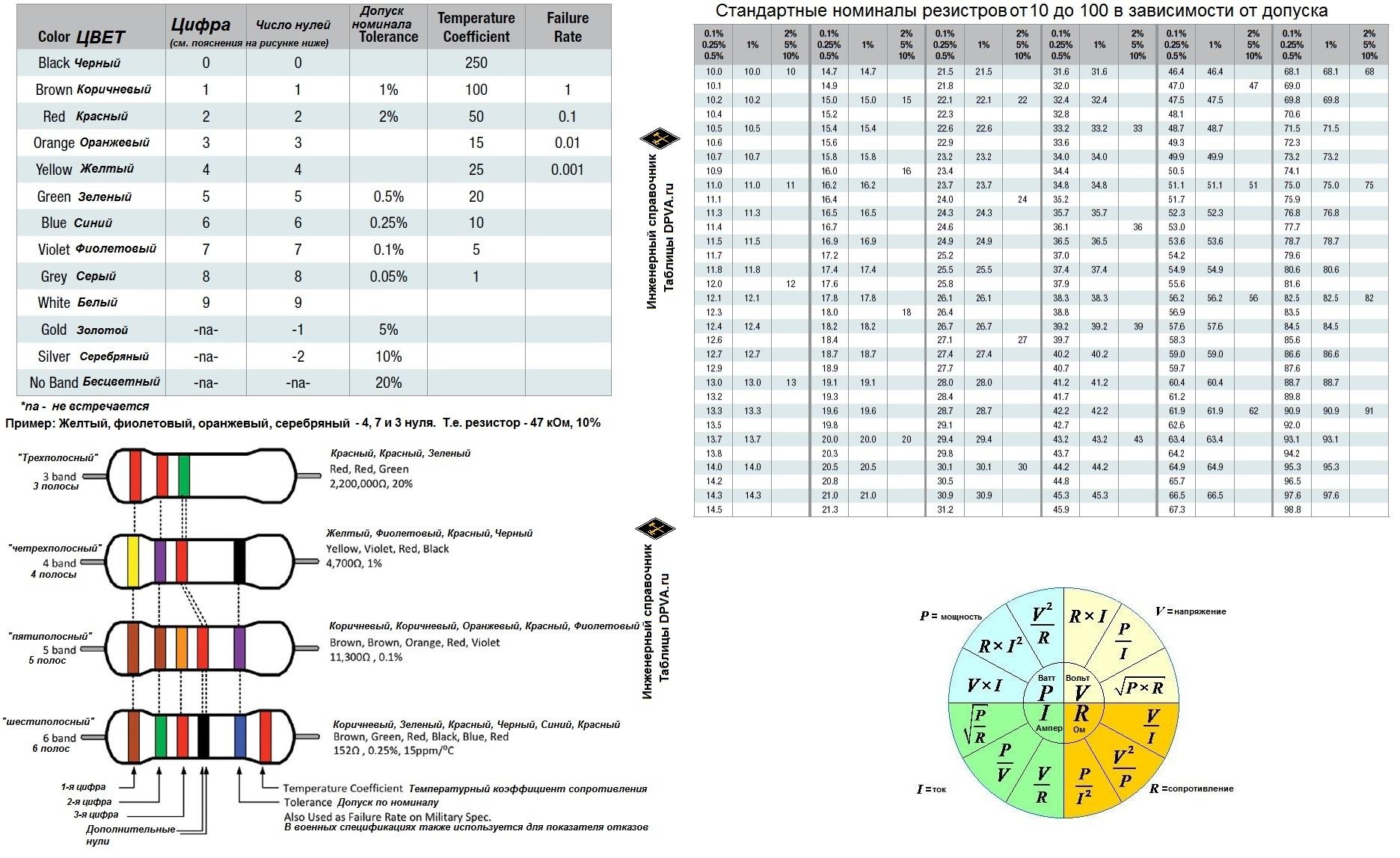 Цветовые коды, маркировка и стандартные номиналы резисторов в зависимости от допуска США, Канада, о многом - КНР etc. согласно Texas Instruments Analog Engineer's Pocket Reference Failure rates (resistors) =  показатель отказов резистора ,  процент отказов  = существет только для резисторов с хорошей надежностью и показывает число отказов в % за 1000 часов работы. (к примеру, 0.1 % failure rate ознчает, что 1 резистор из 1000 откажет за 1,000 часов. Temperature coefficient для резистора =  температурный коэффициент сопростивления  = это изменение сопротивления в ppm/°C. Намного ниже, чем у всяких обычных металлов и т.п.