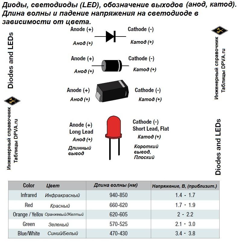 Диоды, светодиоды (LED), обозначение выходов (анод, катод). Длина волны и падение напряжения на светодиоде в зависимости от цвета. Texas Instruments Analog Engineers Pocket Reference