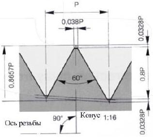 Трубная коническая дюймовая резьба с углом профиля 60