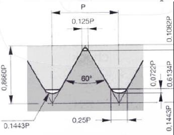 Унифицированная резьба (дюймовая ISO)