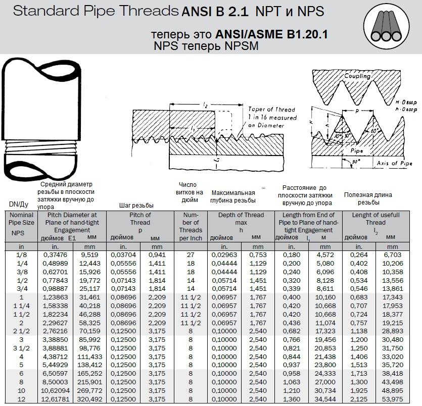 Рисунок-таблица: Стандартные трубные резьбы по ANSI/ASME/USAS B2.1(теперь это ANSI/ASME B1.20.1) NPT и трубная цилиндрическая резьба NPS (теперь это NPSM). Основные размеры.