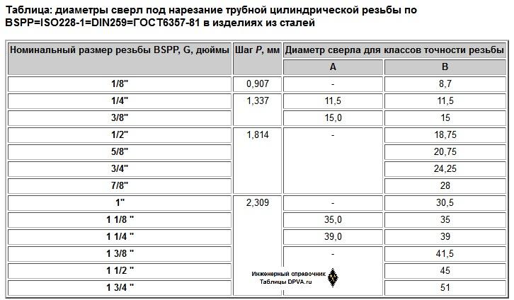 Таблица: диаметры сверл под нарезание трубной цилиндрической резьбы по BSPP=ISO228-1=DIN259=ГОСТ6357-81 в изделиях из сталей
