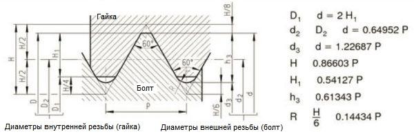 Метрические резьбы М0,25-М600. Шаг, основные размеры, поля допусков резьбы для основных, мелких и редких метрических резьб. Таблица шагов, наружных, средних и внутренних диаметров и обозначений метрических резьб по ГОСТ и ISO