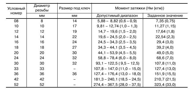Таблица 4. Таблица ориентировочных моментов затяжки для стальных заглушек с уплотнительным кольцом  Во всех случаях по возможности пользуйтесь данными производителя, если эти данные недоступны, то данная таблица поможет сориентироваться.