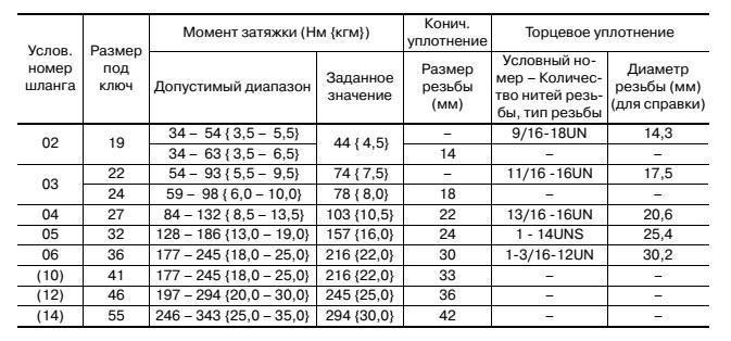Таблица 5. Таблица ориентировочных моментов затяжки для шлангов (с коническим и торцевым уплотнениями)  Во всех случаях по возможности пользуйтесь данными производителя, если эти данные недоступны, то данная таблица поможет сориентироваться.