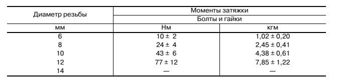 Таблица 7.  Таблица ориентировочных моментов затяжки для двигателей внутреннего сгорания ДВС (болты и гайки)  Во всех случаях по возможности пользуйтесь данными производителя, если эти данные недоступны, то данная таблица поможет сориентироваться.