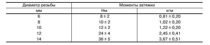 Таблица 8. Таблица ориентировочных моментов затяжки для  шарнирных соединений двигателей внутреннего сгорания ДВС  Во всех случаях по возможности пользуйтесь данными производителя, если эти данные недоступны, то данная таблица поможет сориентироваться.