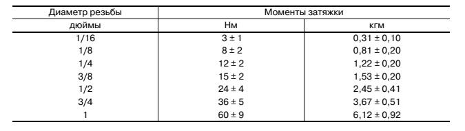 Таблица 9. Таблица ориентировочных моментов затяжки для винтов с конической резьбой двигателей внутреннего сгорания ДВС  Во всех случаях по возможности пользуйтесь данными производителя, если эти данные недоступны, то данная таблица поможет сориентироваться.
