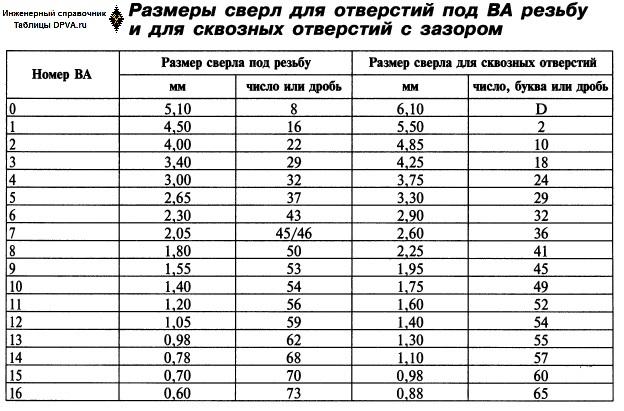 Размеры сверл (в мм и числовые) для отверстий под BA резьбу и для сквозных отверстий под таковую резьбу с зазором.