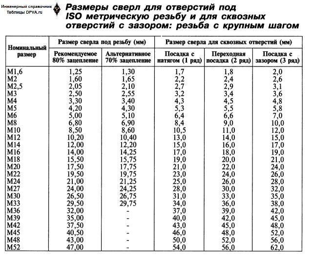 Размеры сверл (в мм и числовые) для отверстий под ISO метрическую резьбу с крупным шагом и для сквозных отверстий под таковую резьбу с натягом, переходных и с зазором