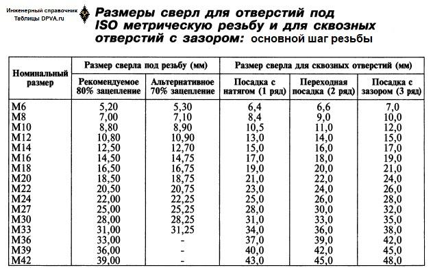 Размеры сверл (в мм и числовые) для отверстий под ISO метрическую резьбу основного шага и для сквозных отверстий под таковую резьбу с натягом, переходных и с зазором.