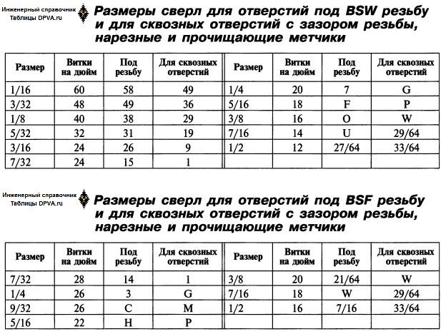 Размеры сверл (в мм и числовые-буквенные ) для отверстий под резьбы Витворта, Whitworth form threads Whitworth (BSW) = ОСТ 1260 British Standard Fine (BSF) и для сквозных отверстий зазором под таковую резьбу - нарезные и прочищающие метчики.