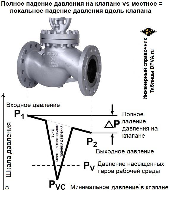 Полное падение давления на клапане, кране, вентиле и т.д. и местное = локальное падение давления вдоль клапана