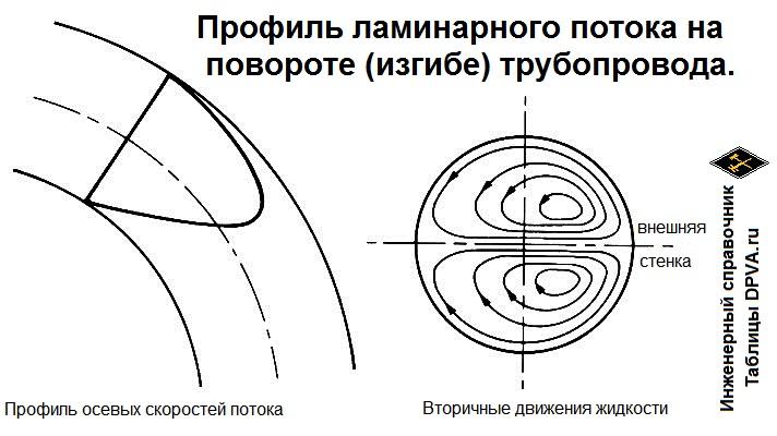 Профиль ламинарного потока на повороте (изгибе) трубопровода. Профиль осевых скоростей потока. Вторичные (малые) движения - завихрения.