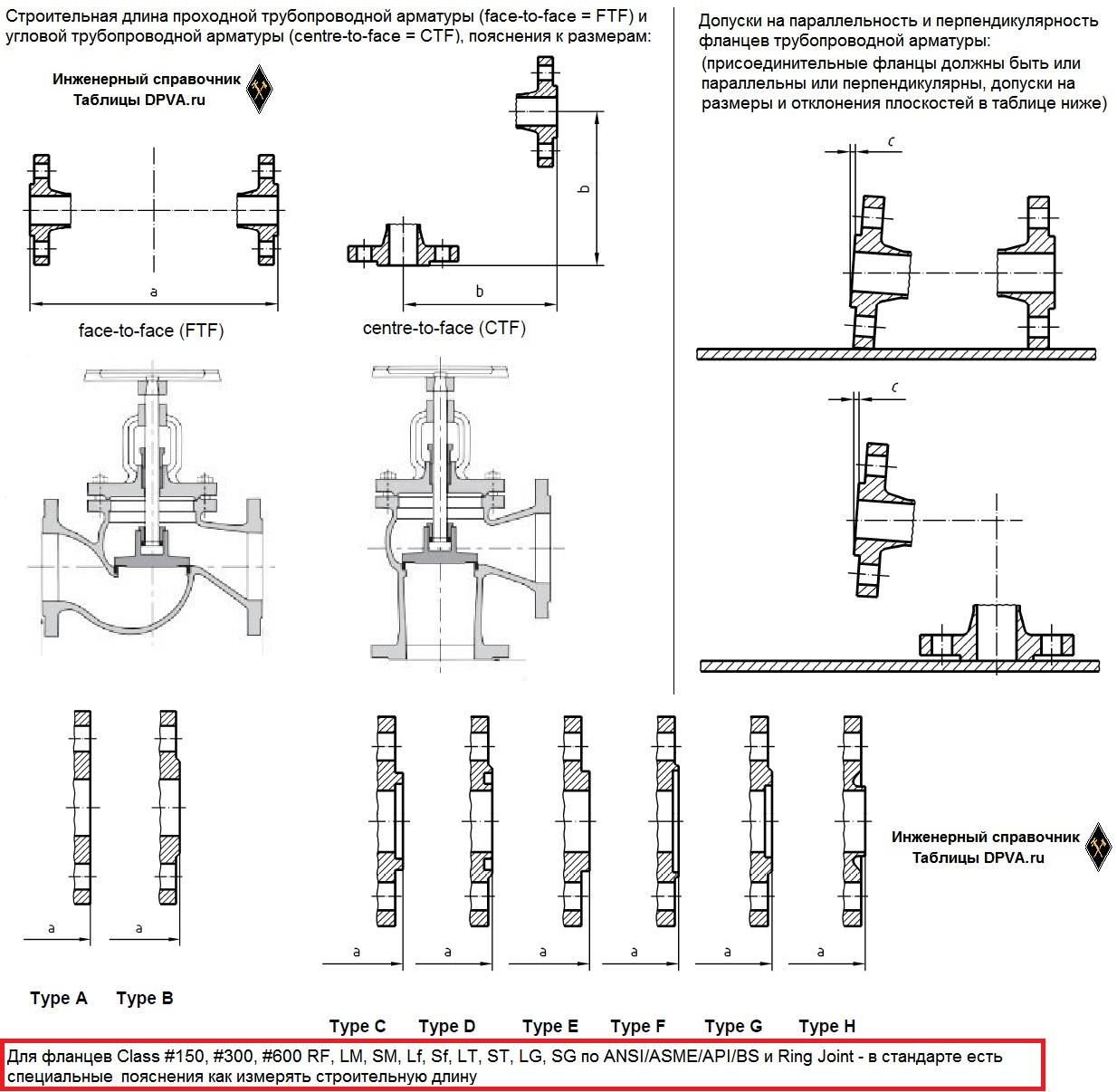 Строительная длина проходной трубопроводной арматуры (face-to-face = FTF) и угловой трубопроводной арматуры (centre-to-face = CTF), пояснения к размерам EN558 (объединяет EN558-1 и EN558-2). Допуски на параллельность и перпендикулярность фланцев трубопроводной арматуры EN558 - присоединительные фланцы должны быть или параллельны или перпендикулярны, допуски на размеры и отклонения плоскостей в таблице.