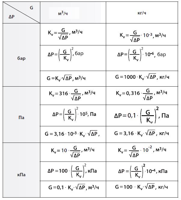 Зависимость падения давления ΔP (бар, Па, кПа), объемного расхода G (м3/ч, кг/ч) по воде, и пропускной способности Kv крана, клапана, задвижки, вентиля: