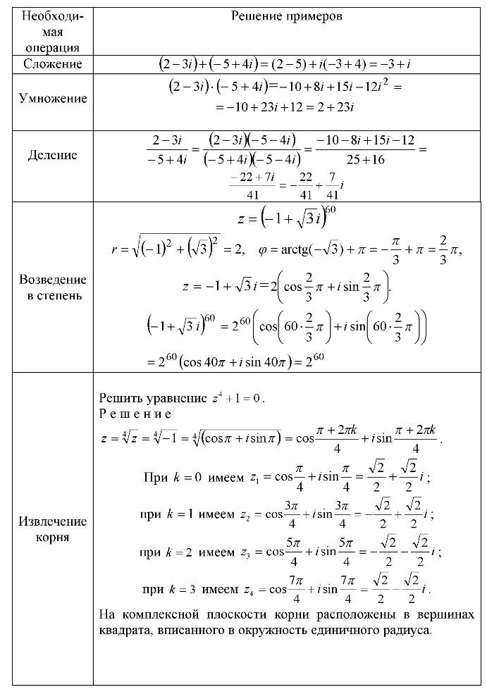 Примеры операций сложения, умножения, деления, извлечения корня, возведения в степень над комплексными числами