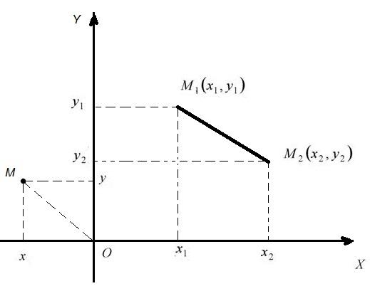 Расстояние между точками Расстояние от точки до начала координат